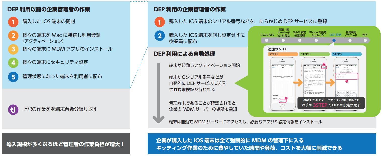 導入規模が多くなるほど管理者の作業負担が増大!企業が購入した iOS 端末は全て強制的に MDM の管理下に入る キッティング作業のために費やしていた時間や負荷、コストを大幅に削減できる。