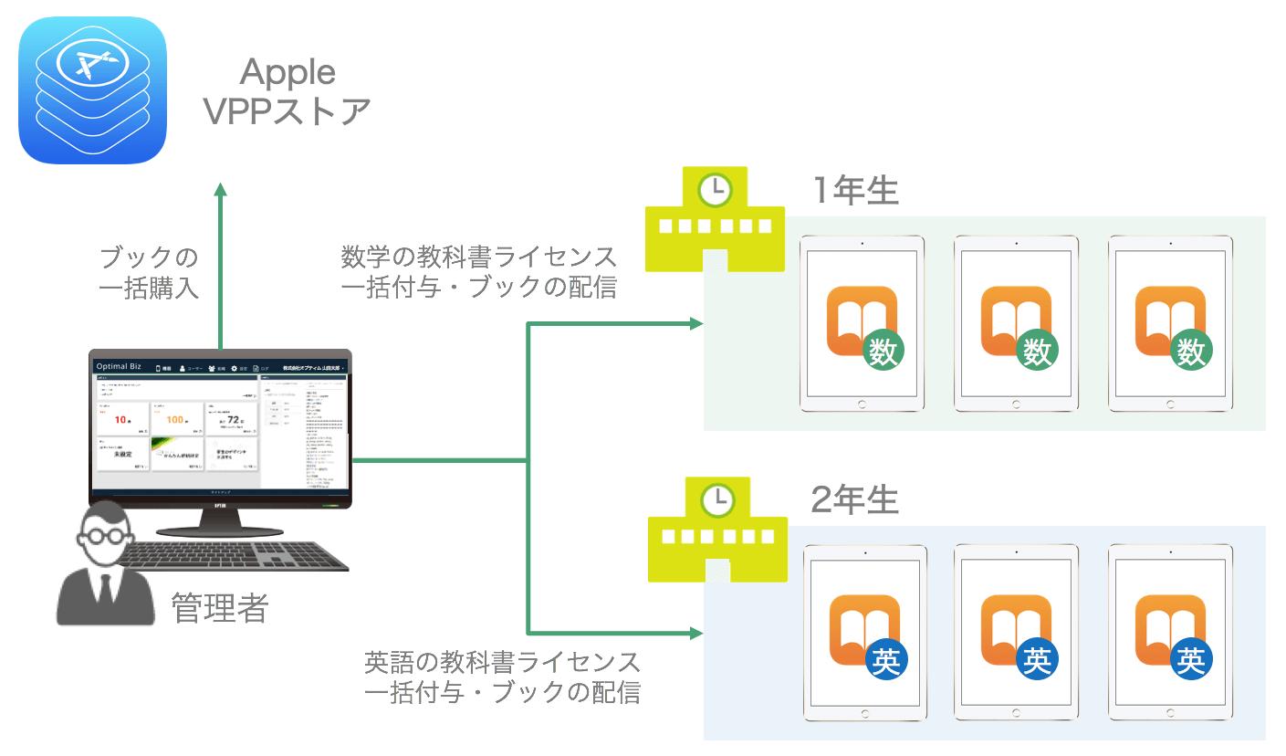 VPPブック配信 概念図